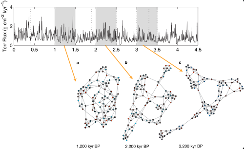 Recurrence networks generated from a time series of terrigeneous dust flux from ODP site 659